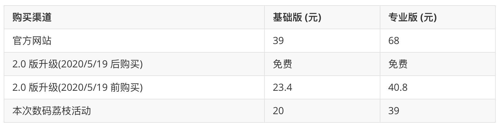 新版赤友 NTFS 助手来袭,速度优化仅需 20 元起!8月30日结束插图1